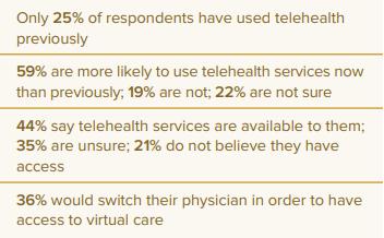 Telehealth-Statistics